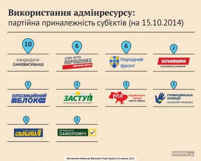 16.10.2014 vykorystannia-adminresursu-subiekty