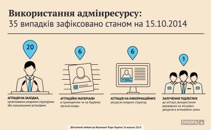16.10.2014 vykorystannia-adminresursu-typolohiia