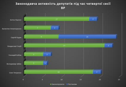 Графік_1
