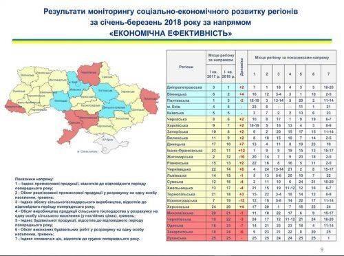 За рік Черкащина піднялась на 2 сходинки за рівнем соціально-економічного розвитку