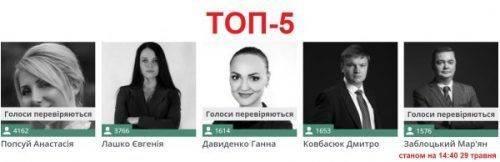 Черкащанка посіла друге місце у топ-100 телепроекту «Нові лідери»