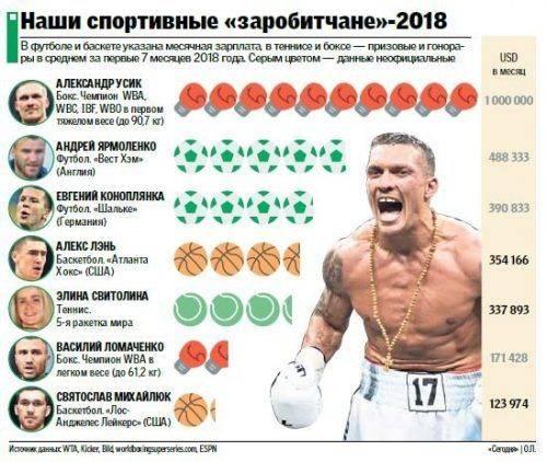 Черкаський спортсмен потрапив до рейтингу найбільш високооплачуваних українських спортсменів