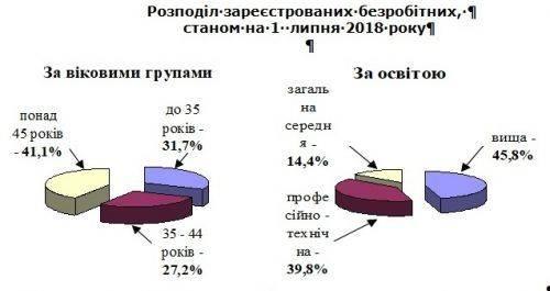 На Черкащині майже половина офіційних безробітних з вищою освітою