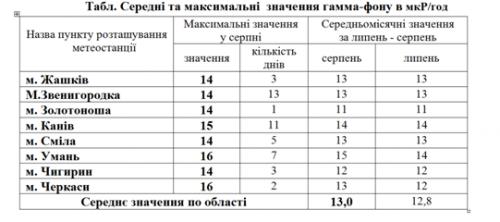 Рівень радіації на Черкащині залишається у межах норми