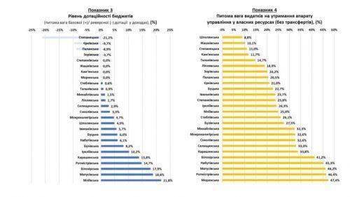 Шполянська ОТГ лідирує серед об'єднаних громад області та України