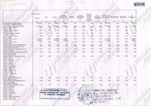У скандальній Смілі місцеві чиновники виписали собі премії на дев'ять мільйонів гривень