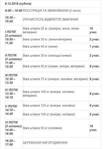 На Черкащині змагатимуться майже 70 кращих атлетів країни