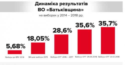Ці вибори - остання справжня соціологія, - Тимошенко про перемогу на виборах в ОТГ