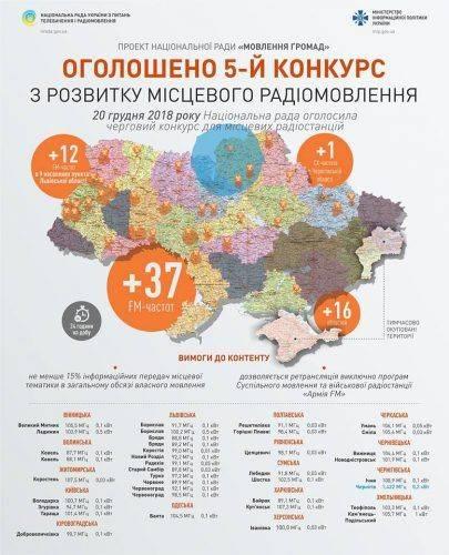 На Черкащині оголошено конкурс на дві FM-частоти