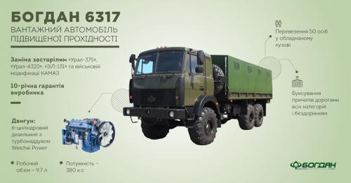 Черкаський автозавод збільшить виробництво вантажівок