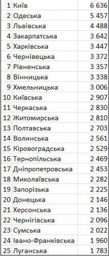 Яка середня вартість оренди однокімнатної квартири на Черкащині