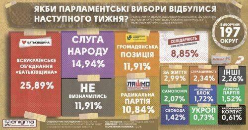 За кого б проголосували на Черкащині, якби вибори відбулися вже завтра