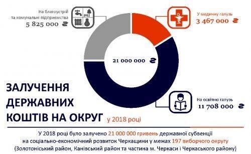Нардеп розповів, скільки мільйонів вдалося спрямувати на розвиток Черкащини минулоріч