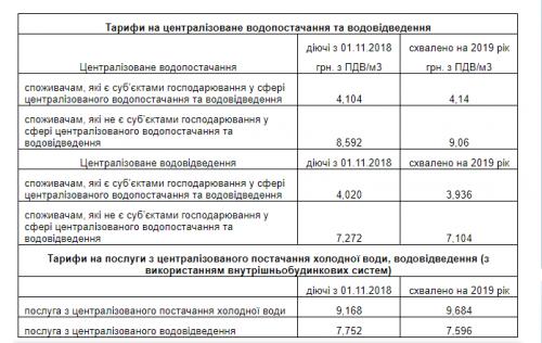 У Черкасах підняли ціну на воду (фото)