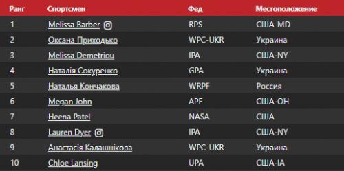 Черкаська спортсменка потрапила до п'ятірки кращих у світовому рейтингу
