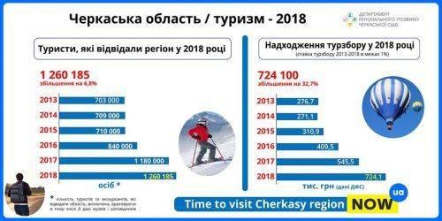 Туристичний прогрес: торік область відвідали більше 1,2 млн туристів