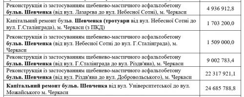 Ремонт бульвару Шевченка у Черкасах планують завершити до кінця року