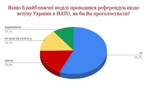 RAGMA: більшість черкащан підтримує вступ України до Європейського Союзу та НАТО