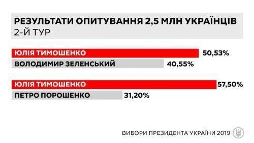 Юлія Тимошенко перемагає на виборах президента, – дані анкетування 2,5 млн українців