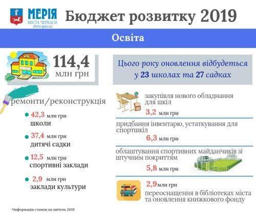 100 млн грн на освіту та спорт: які проекти реалізують в Черкасах цьогоріч