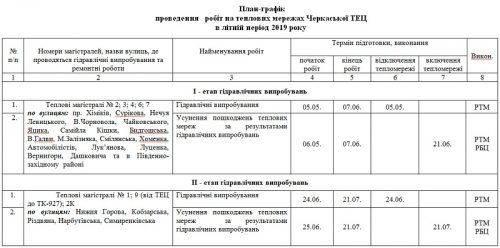 Черкащанам повідомили оновлений графік гідравлічних випробувань