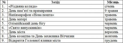 Черкащанам пропонують обрати свята, які потребують перекриття руху бульваром Шевченка