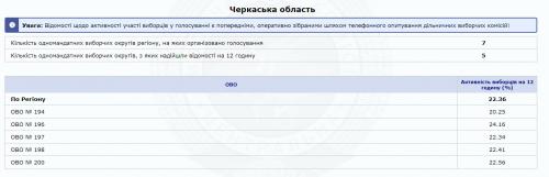 У ЦВК повідомили явку на черкаських округах станом на 12 годину