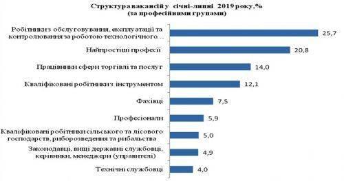 Які професії найбільш затребувані на Черкащині