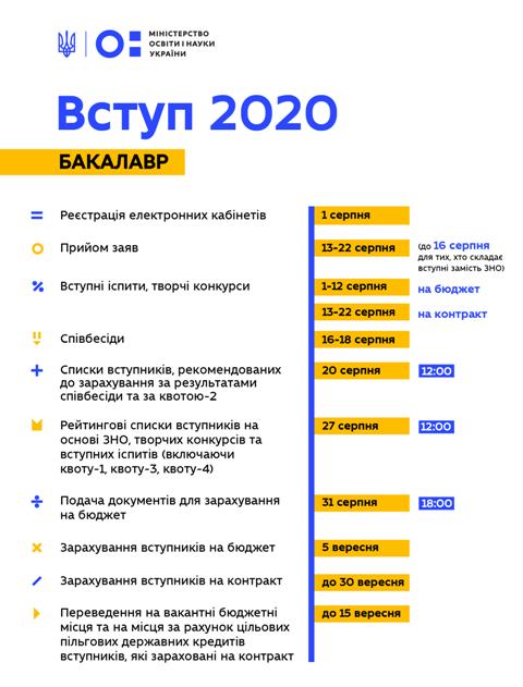 До уваги черкащан: покрокова інструкція абітурієнта-2020